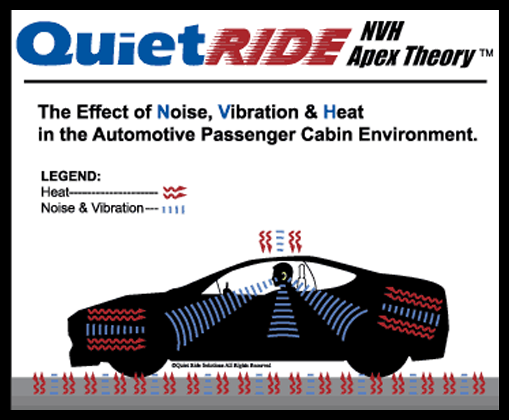 Cars And Trucks Absorb Noise Vibration Heat Nvh From Multiple Directions Which Apex In The Penger Cabin At Ear Level